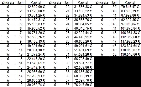 Zinseszins Tabelle